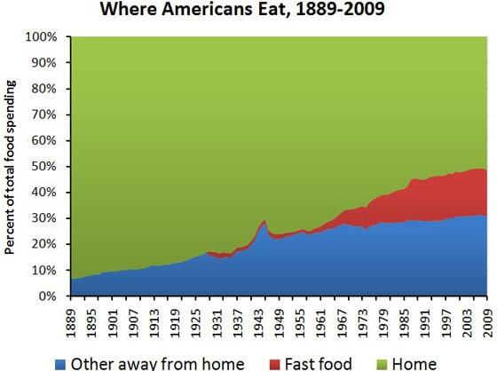 Food Spending Trend