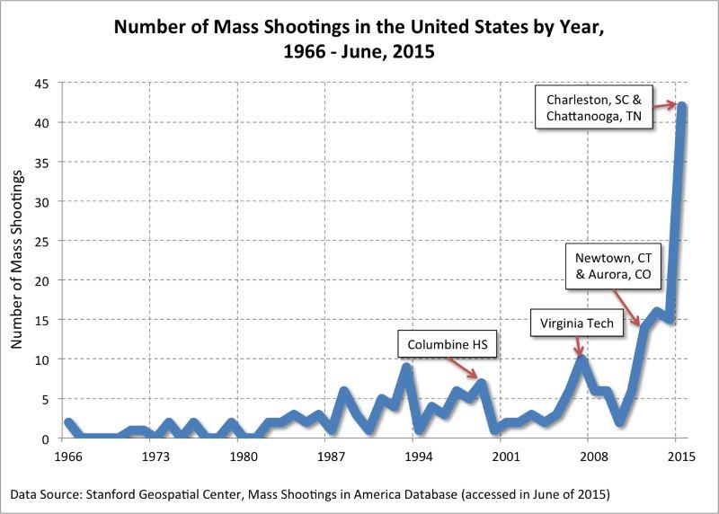 Mass Shooting Graph